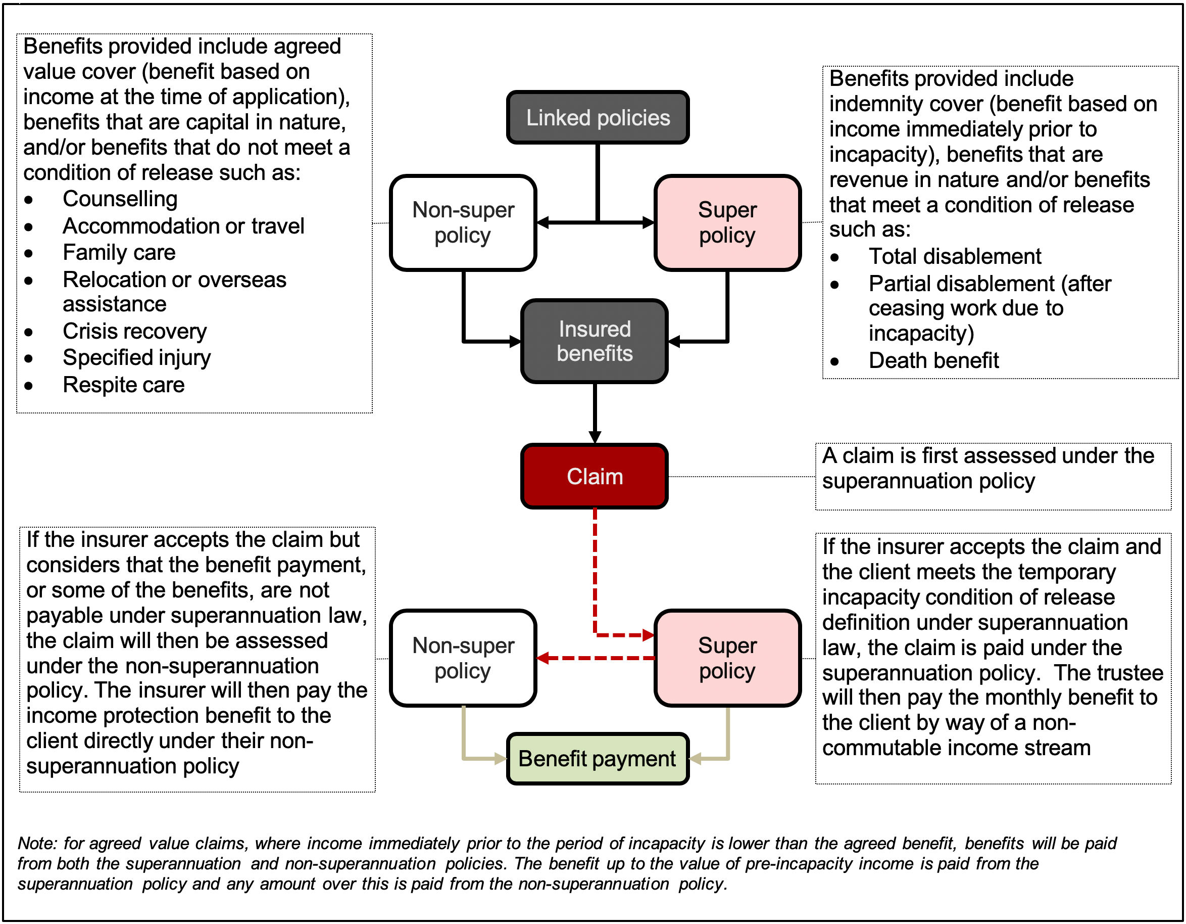 Income protection flowchart