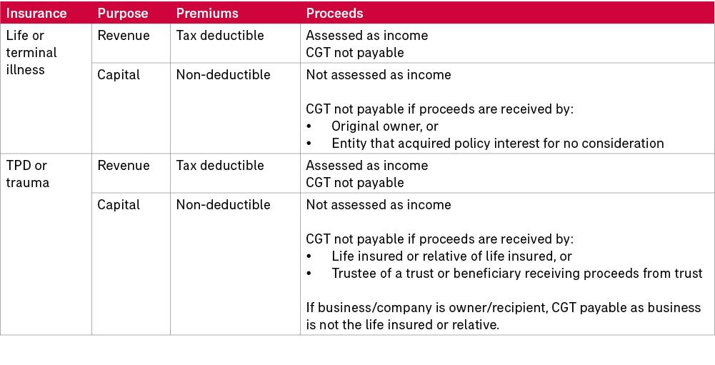 Table - tax treatment of key person cover