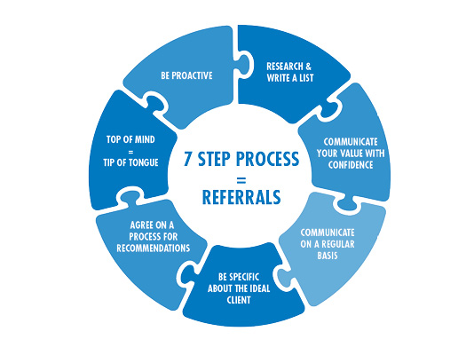 7 Step Process to Get More Referrals in 2017 | AIA Adviser News