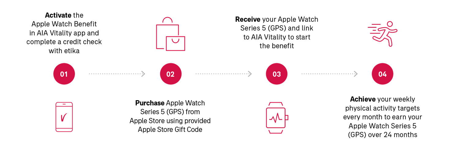 Apple Watch benefit how it works graphic