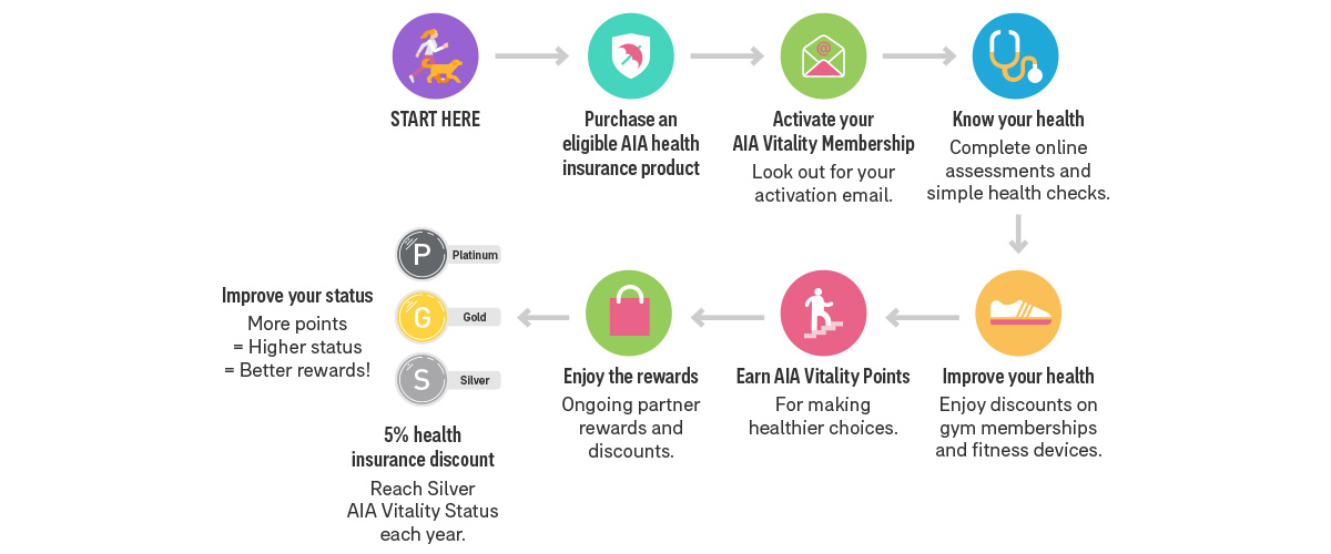 AIA Vitality infographic health