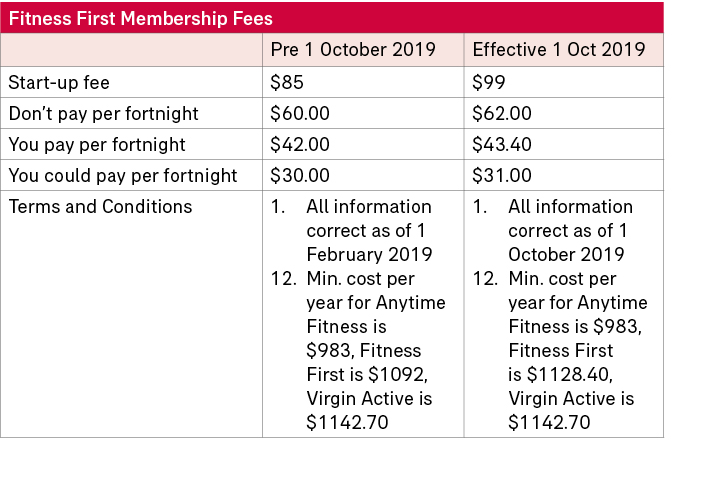 Fitness First membership fee table